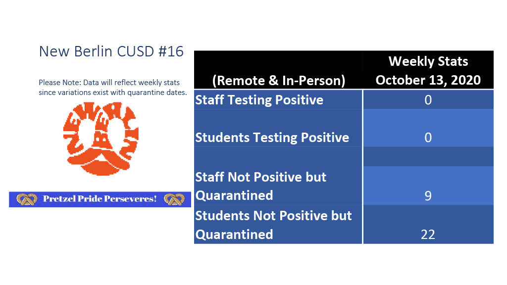 COVID - 19 STATS FOR OCT 13
