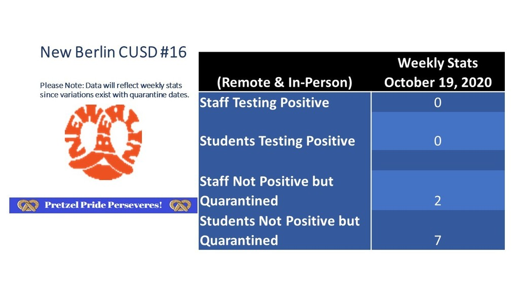 COVID - 19 STATS FOR OCT 19